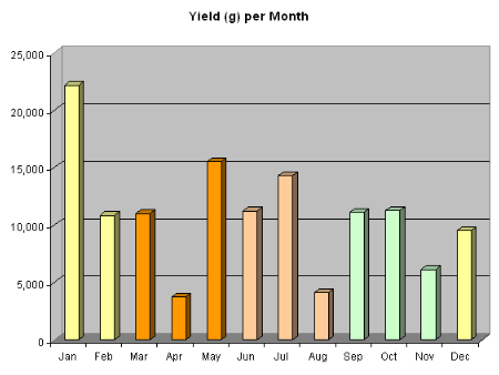 Yields Oct08-Oct09