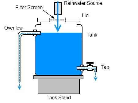 recycled plastic drum rainwater tank deep green permaculture rh deepgreenpermaculture com water heater schematic symbol water heater tank schematic