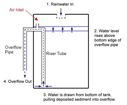 Self Cleaning Wheelie Bin Water Tank Deep Green Permaculture