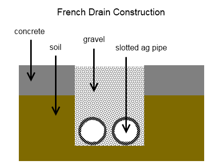 How To Build A French Drain Deep Green Permaculture