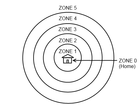 NOTE: Zones Are Often Misunderstood In Permaculture Design. Let Me Stress  The Following Points Before We Get Into Further Details: