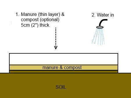 how to break up rock hard soil