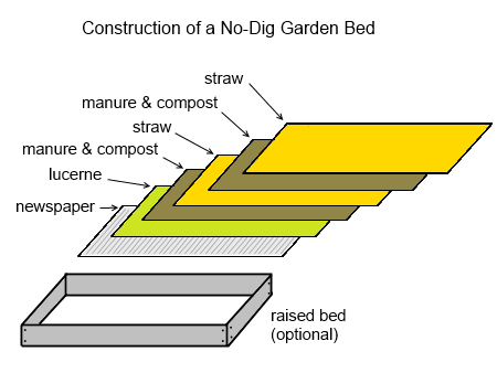 no dig garden instructions