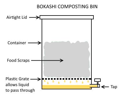Bokashi-Bin_thumb2
